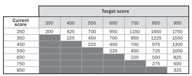 Bảng nghiên cứu số giờ cần học để cải thiện các mốc điểm trong bài thi TOEIC. Cột đầu bên trái là điểm hiện tại, hàng đầu tiên trên cùng là điểm mong muốn. Các số ô màu trắng là thời gian cần để tăng từ mức hiện tại lên mức mong muốn.